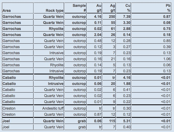 Table 1 - Notable values from outcrop samples of quartz veins and surrounding volcanic rocks, for the Garrochas, Caballo and Creston veins. Values for the Joel vein are solely represented by quartz vein float sampling.